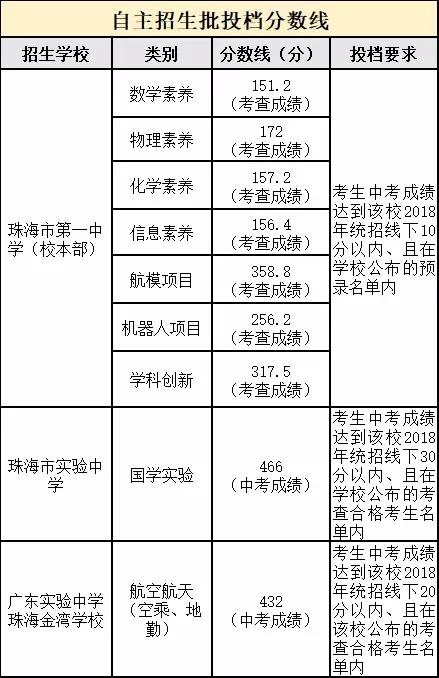 珠海市2018年中考普通高中投档分数线公布!在哪罗外高中部图片